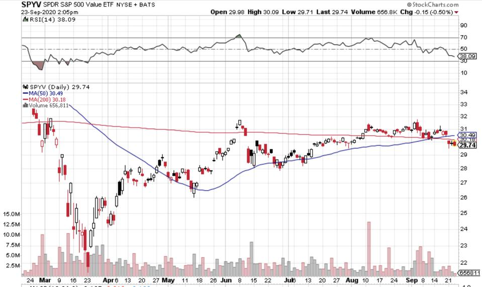 The S&P 500 value index recently moved below its 50-day and 200-day moving averages.