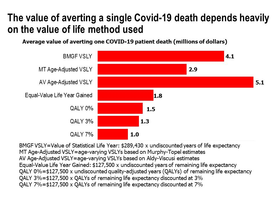 The value of averting a single Covid-19 death depends heaviliy on the value of life method used