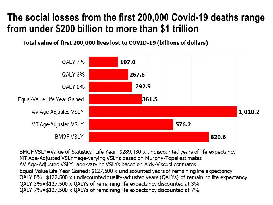 The social losses from the first 200,000 Covid-19 deaths range from under $200 billion to more than $1 trillion