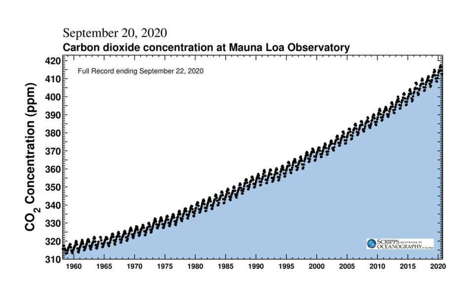 Keeling Curve from the Scripps Institution of Oceanography