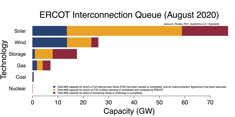 Graph showing the breakdown of projects in the ERCOT interconnection queue.