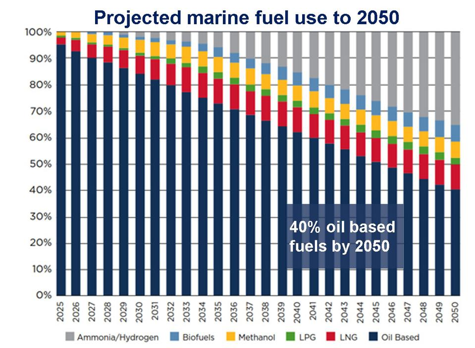 Even under current plans, 40% of all vessel will be powered with fossil fuel engines by 2050 (thirty years from now).