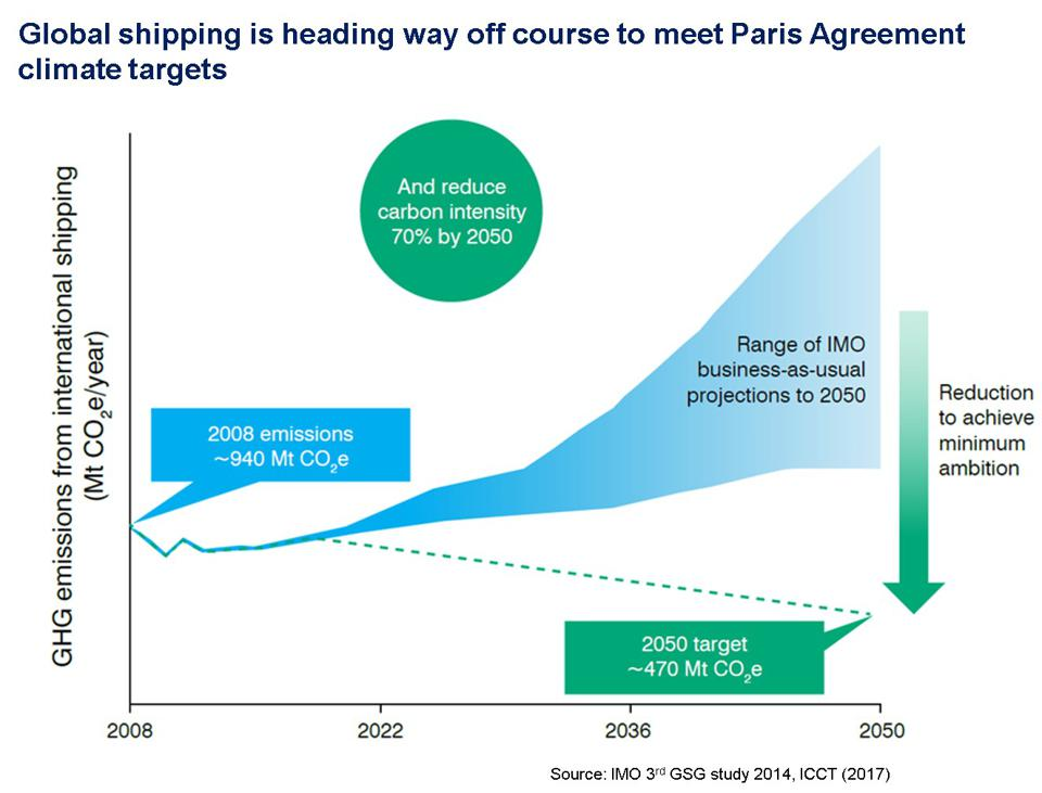 The global shipping industry (IMO business as usual projections) show an industry way off course relative to climate targets needed for a safe planet.