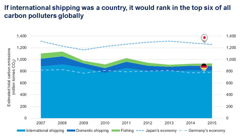 If global shipping was a country, it would be ranked in the top five in the world (if fishing and domestic shipping were also included), just behind the Japanese economy.
