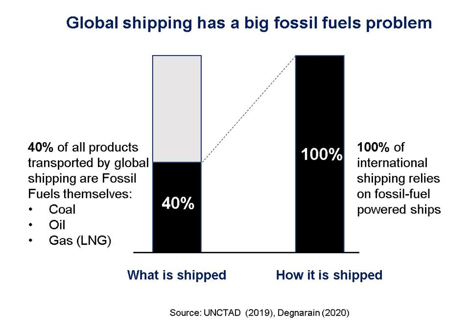 40% of all products transported by global shipping are fossil fuels themselves (coal, oil, gas).  100% of international shipping relies on fossil-fuel powered ships.