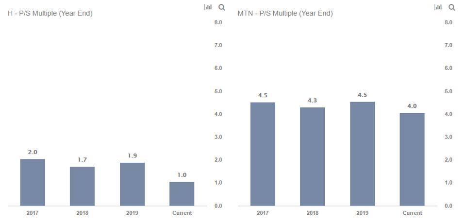 Hyatt vs. Veil stock