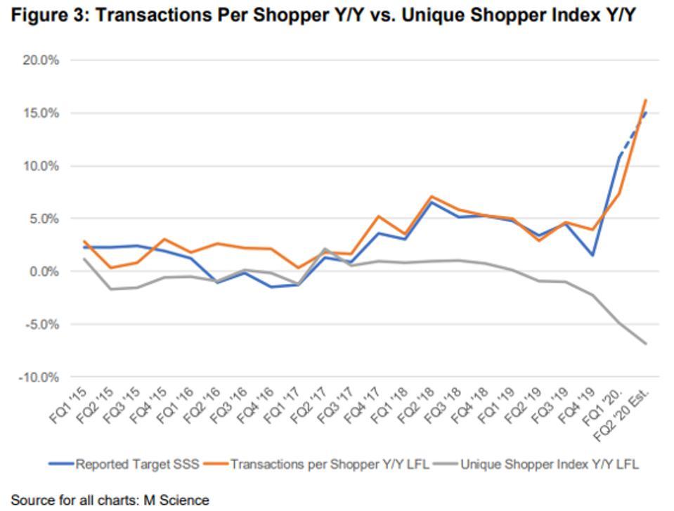Target Transactions Per Shopper Y/Y vs Unique Shopper Index Y/Y