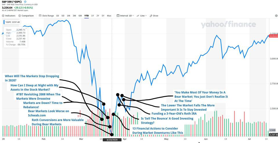 Yahoo finance annotated by the author