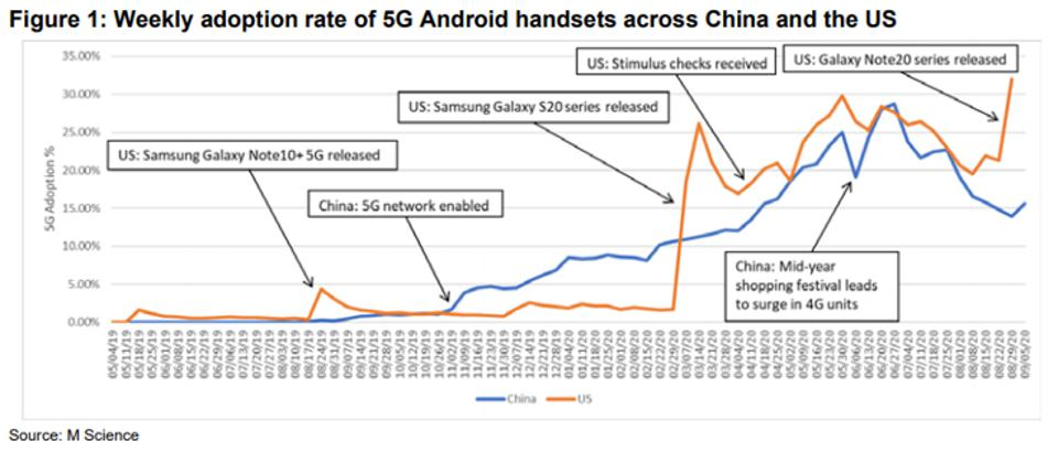 M Science: Weekly adoption rate of 5G Andriod handsets across China and the US