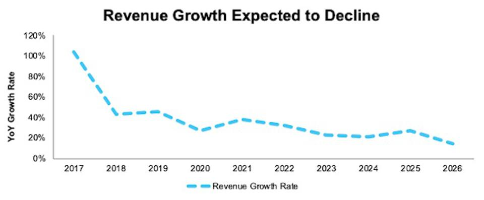 SNAP Revenue Growth Projections