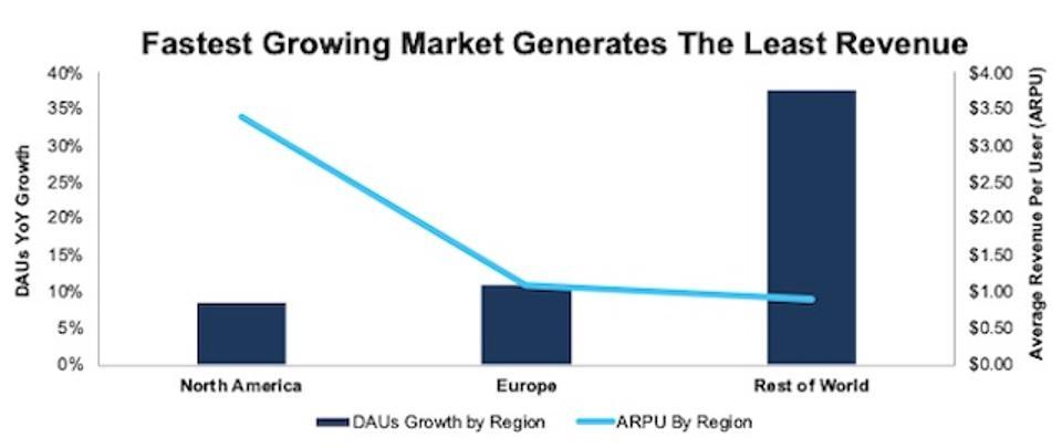 SNAP DAUs Growth Vs. ARPU by Region