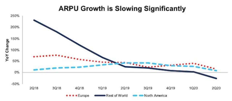 SNAP ARPU Growth Slowing