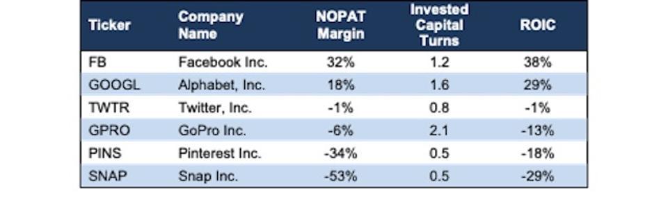 SNAP Profitability Metrics Vs. Peers