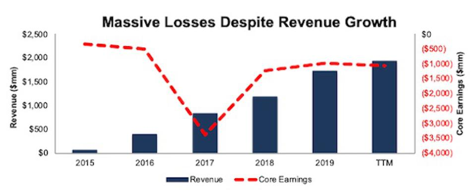 SNAP Core Earnings Vs. Revenue