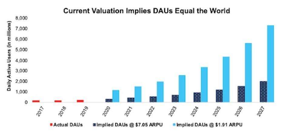 SNAP DCF Implied DAUs