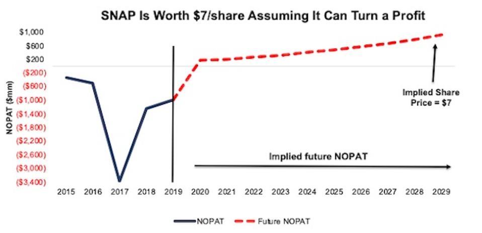 SNAP DCF Implied NOPAT Valuation Scenario
