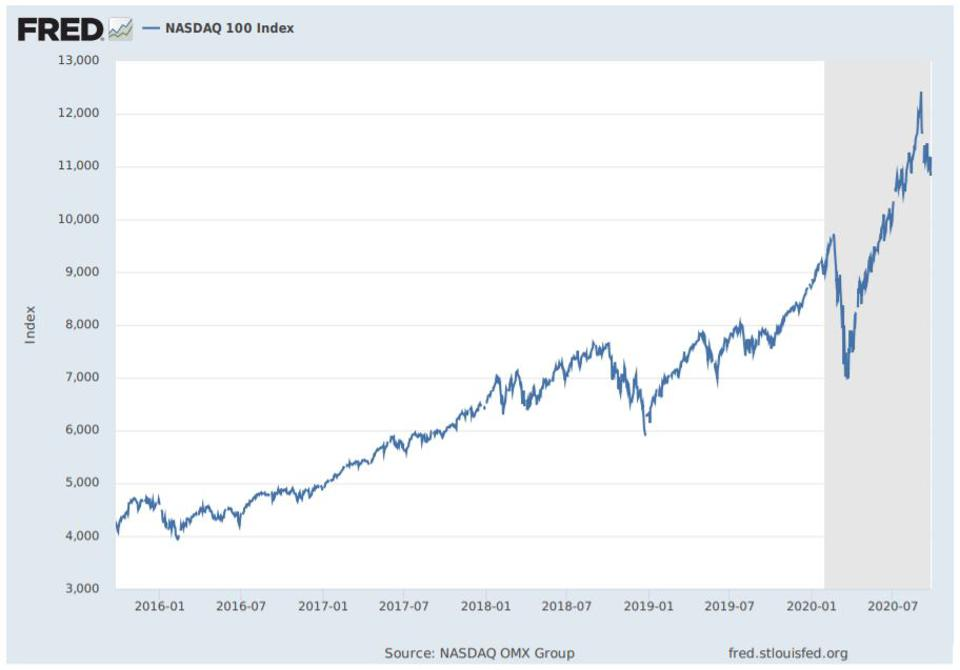 S&P 500 and Nasdaq 100 from FRED database 2016 to latest