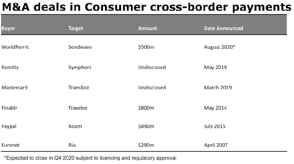 M&A deals in consumer cross-border payments and money transfers