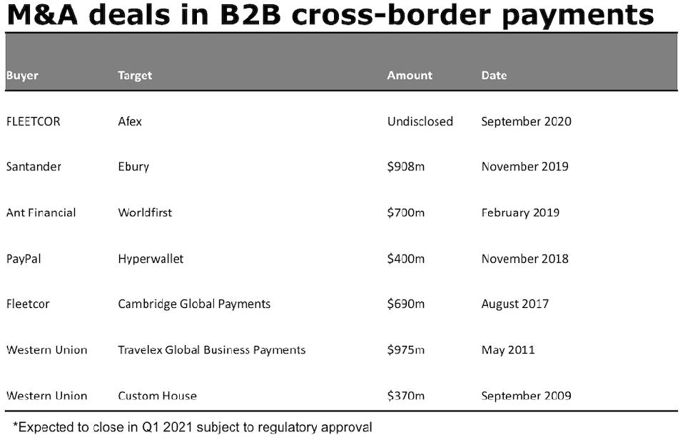 M&A deals in B2B cross-border payments and global payments