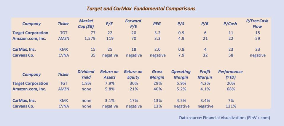 The fundamental comparisons favor Target and CarMax