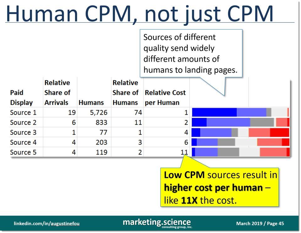 Human CPM vs just CPMs