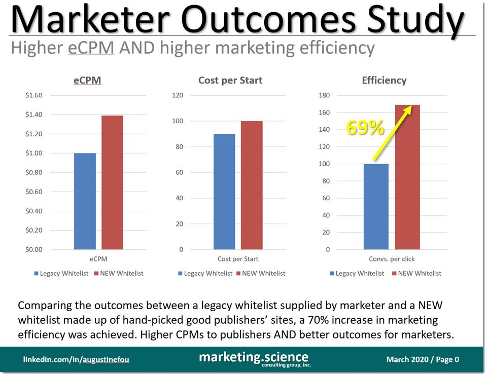 marketer outcome study - higher CPMs led to better outcomes