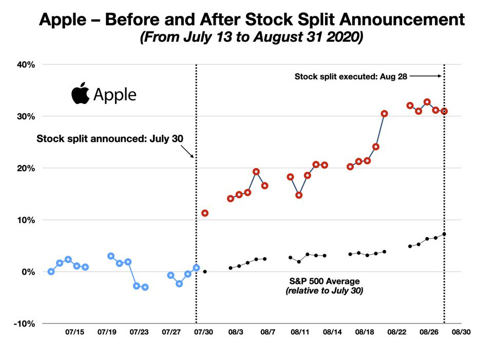 Apple Share Prices Before and After Stock Split