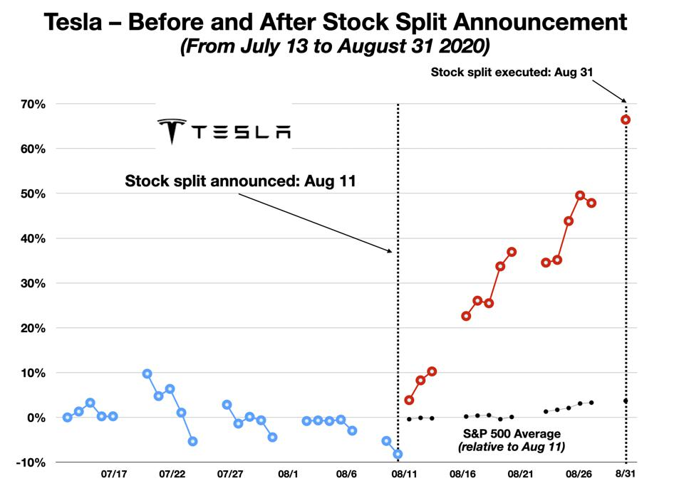 Tesla Share Price Gain, Before and After Stock Split Announcement