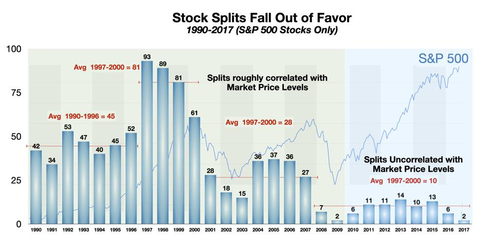 Stock Splits Fall Out of Favor