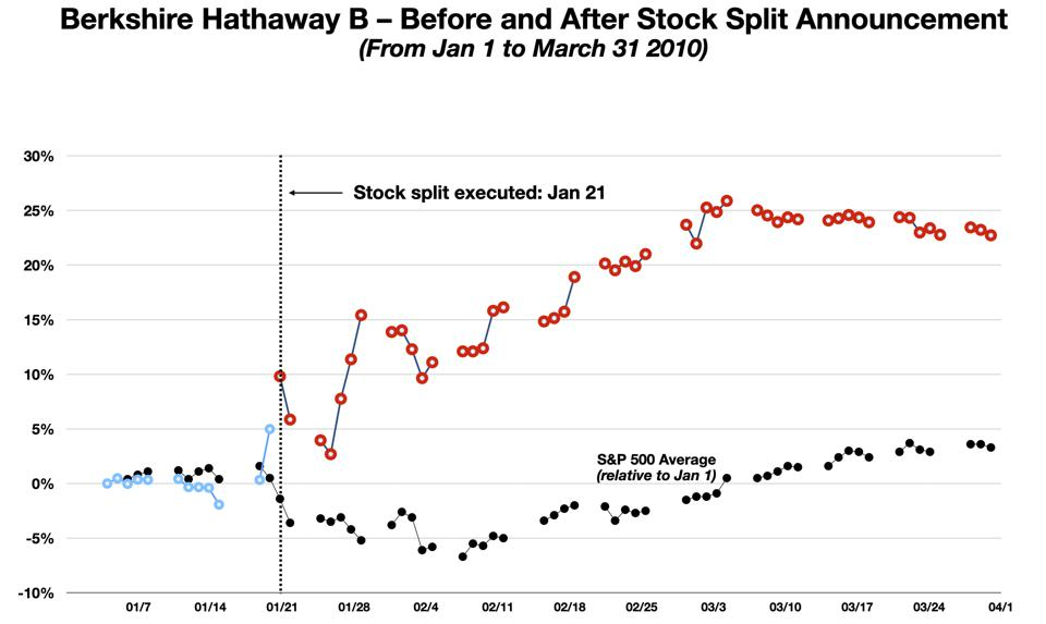 BRK-B Share Price Trends Before and After 2010 Stock Split