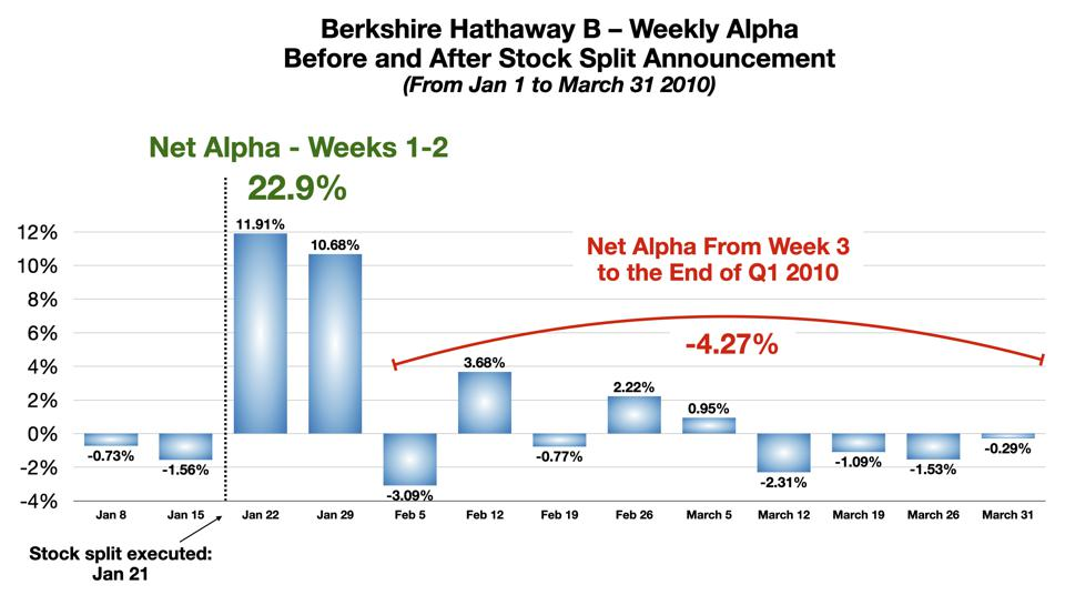 BRK-B Weekly Alpha Around Stock Split Jan 2010