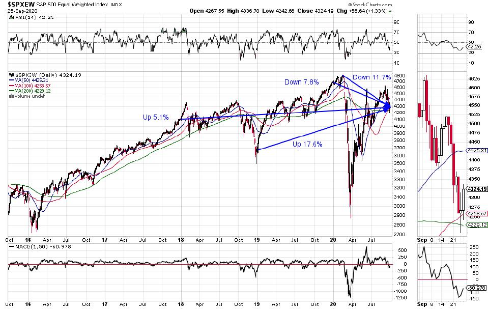 S&P 500 Equal weighted Index