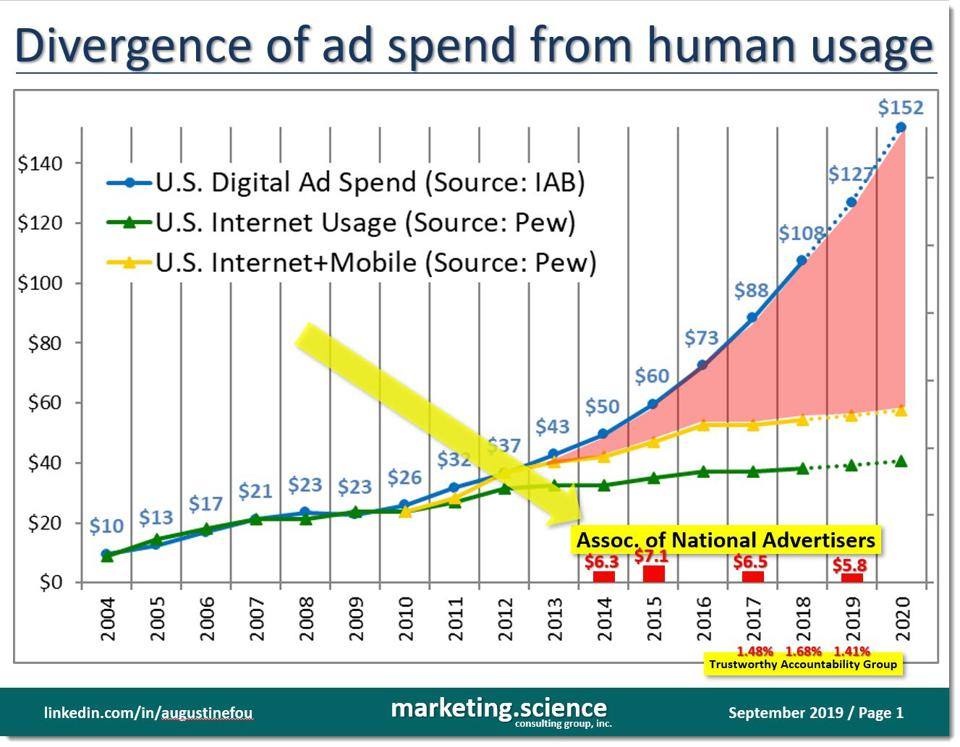 divergence of ad spend from humans' usage