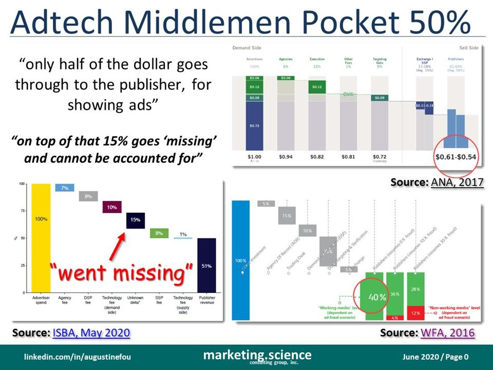 ad tech middlemen take at least 50 percent of every dollar