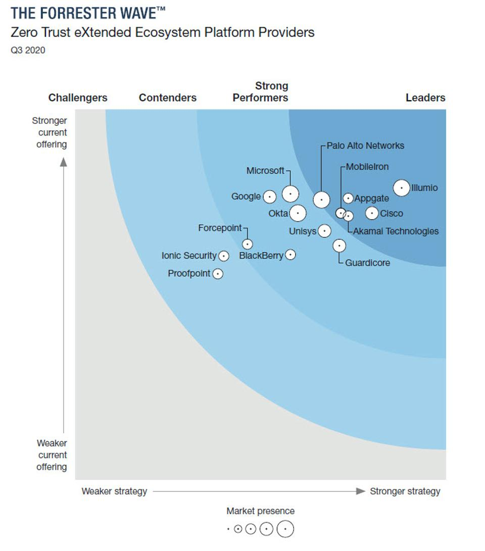 What's New In the 2020 Forrester Zero Trust Wave?