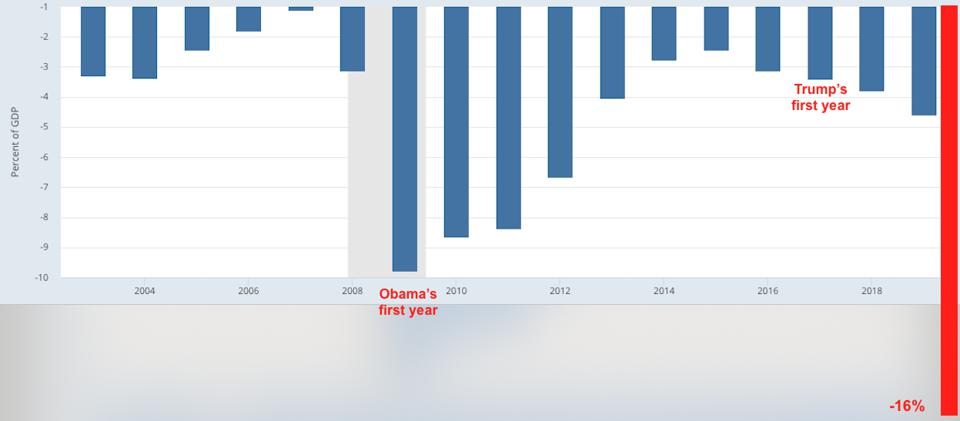 U.S. Federal Deficit as a percentage of GDP