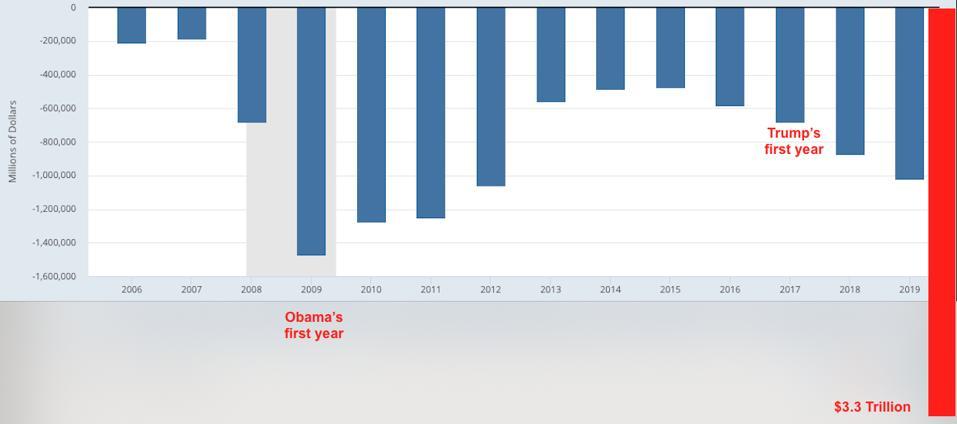 U.S. Federal Deficits