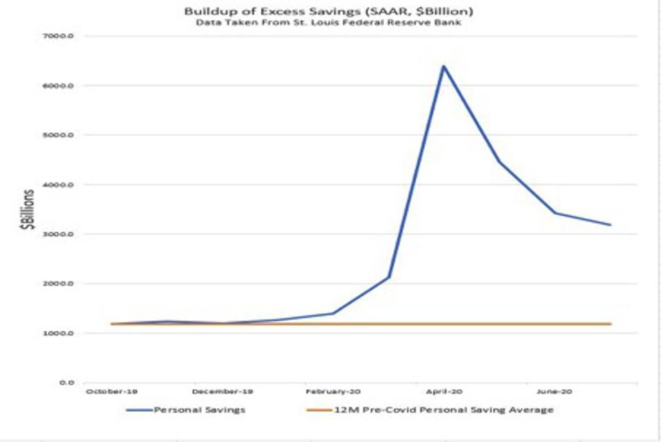 Data of personal savings, taken from St. Louis Federal Reserve Bank
