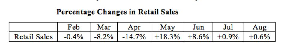 Pattern of retail sales of the pandemic months