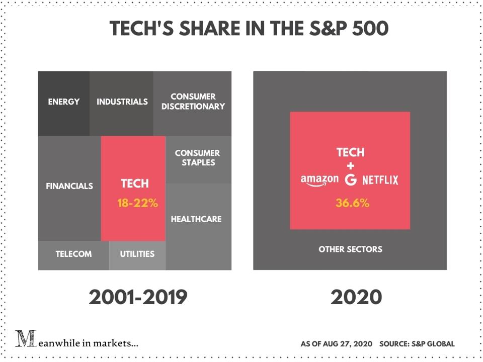 Tech's share in the S&P 500 | Stock market | stocks