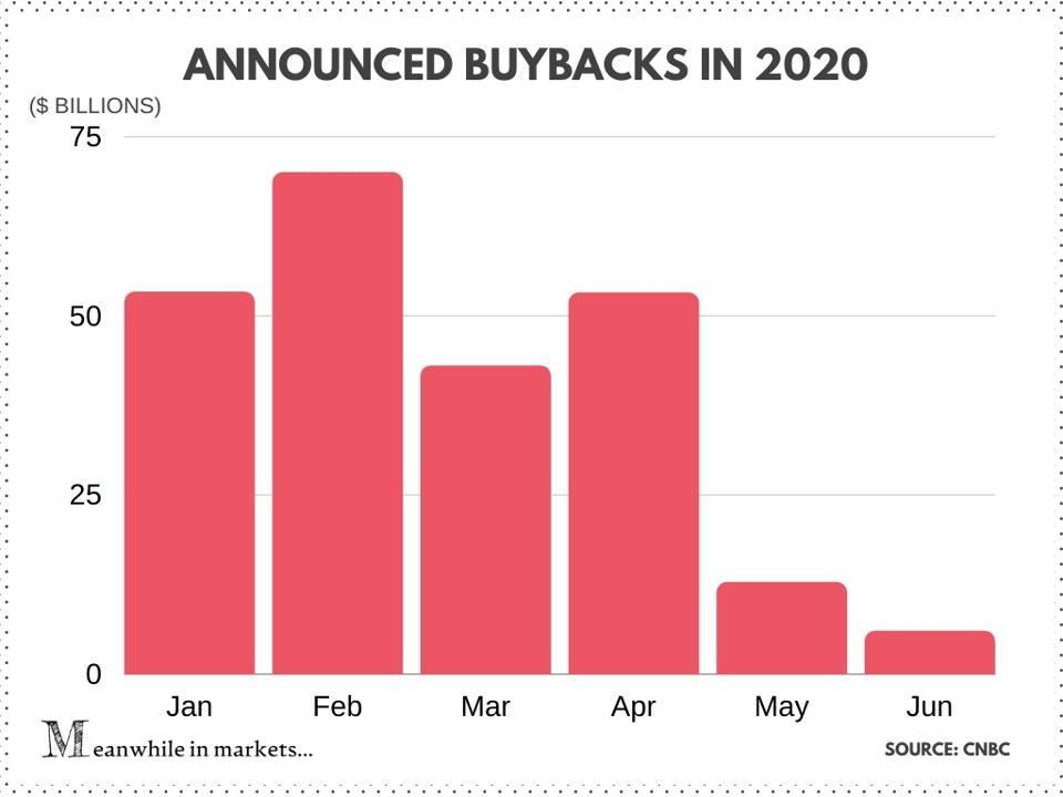 Announced buybacks in 2020, stock market, stocks