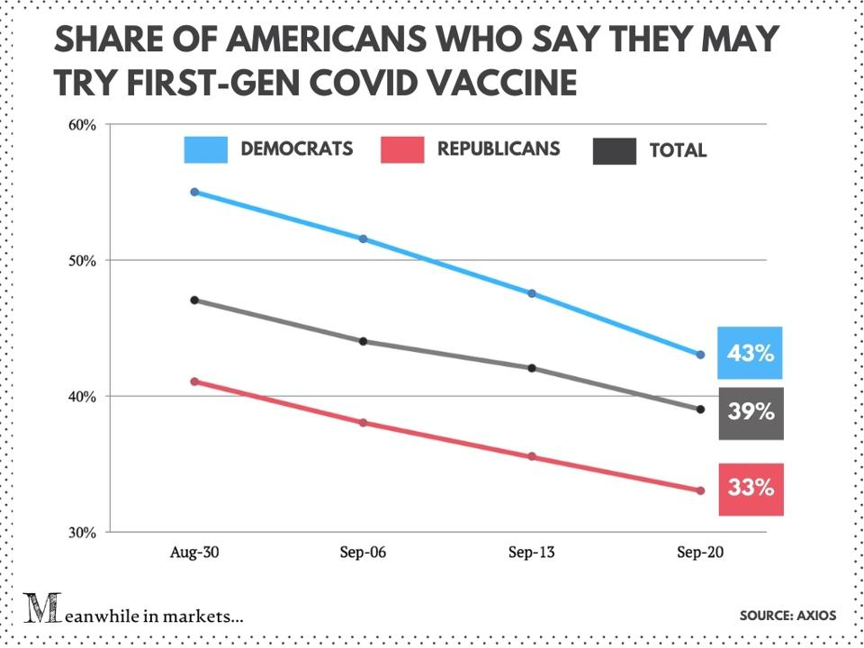 stock market, stocks The share of Americans who are willing to get a first-generation Covid vaccine