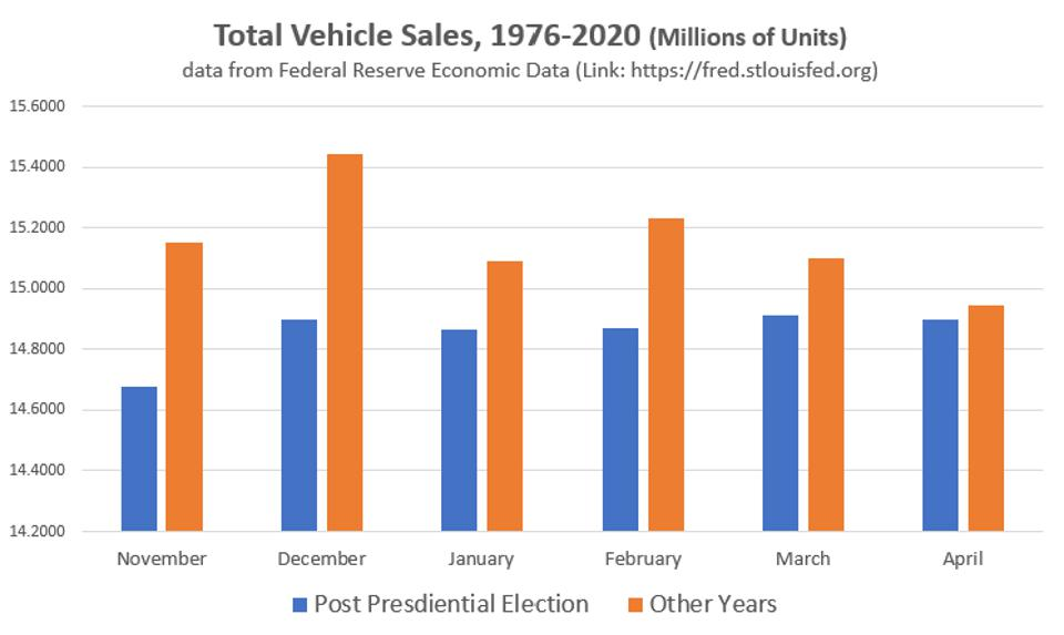 1976 to 2020Vehicle Sales with lower sales from November to April after a POTUS election