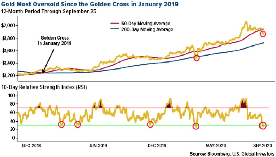 Gold the most oversold since golden cross in january 2019