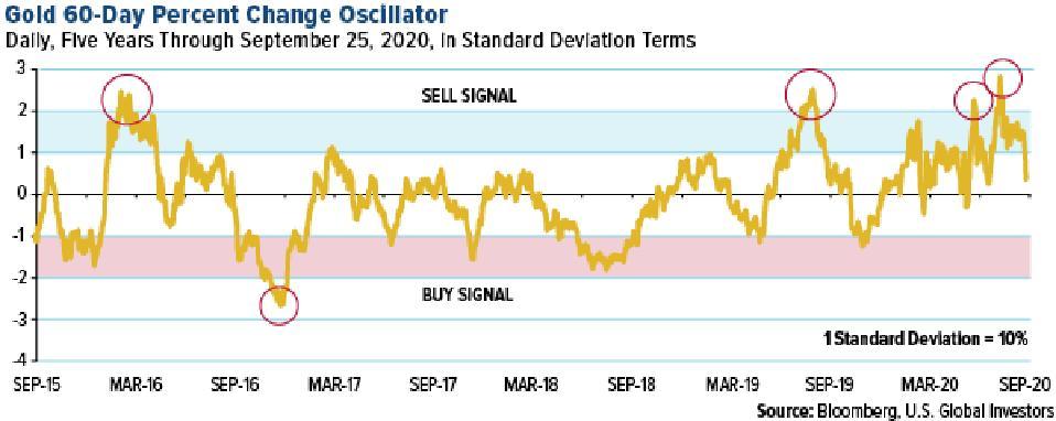 gold 60-day percent change oscillator as of September 25, 2020
