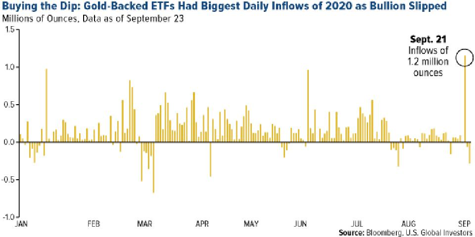 gold investors bought the dip