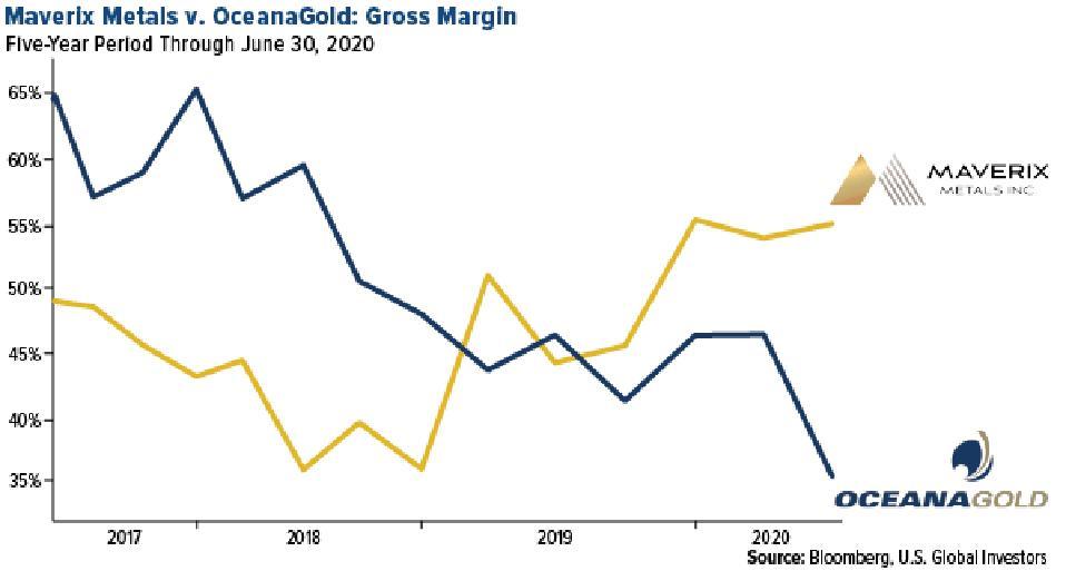 maverix metals versus oceana gold gross margin june 30, 2020