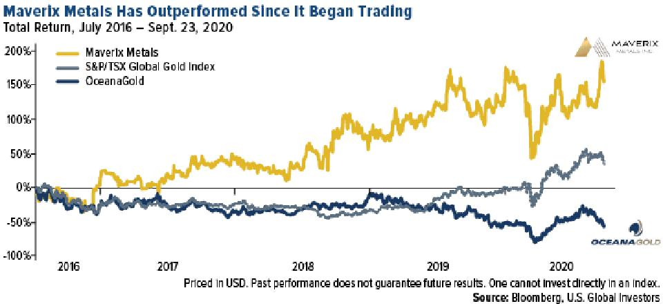 maverix metals has outperformed oceana gold and the global gold index since inception