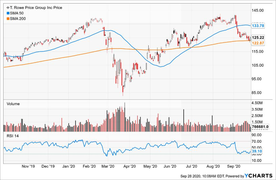 Simple Moving Average of T. Rowe Price (TROW)