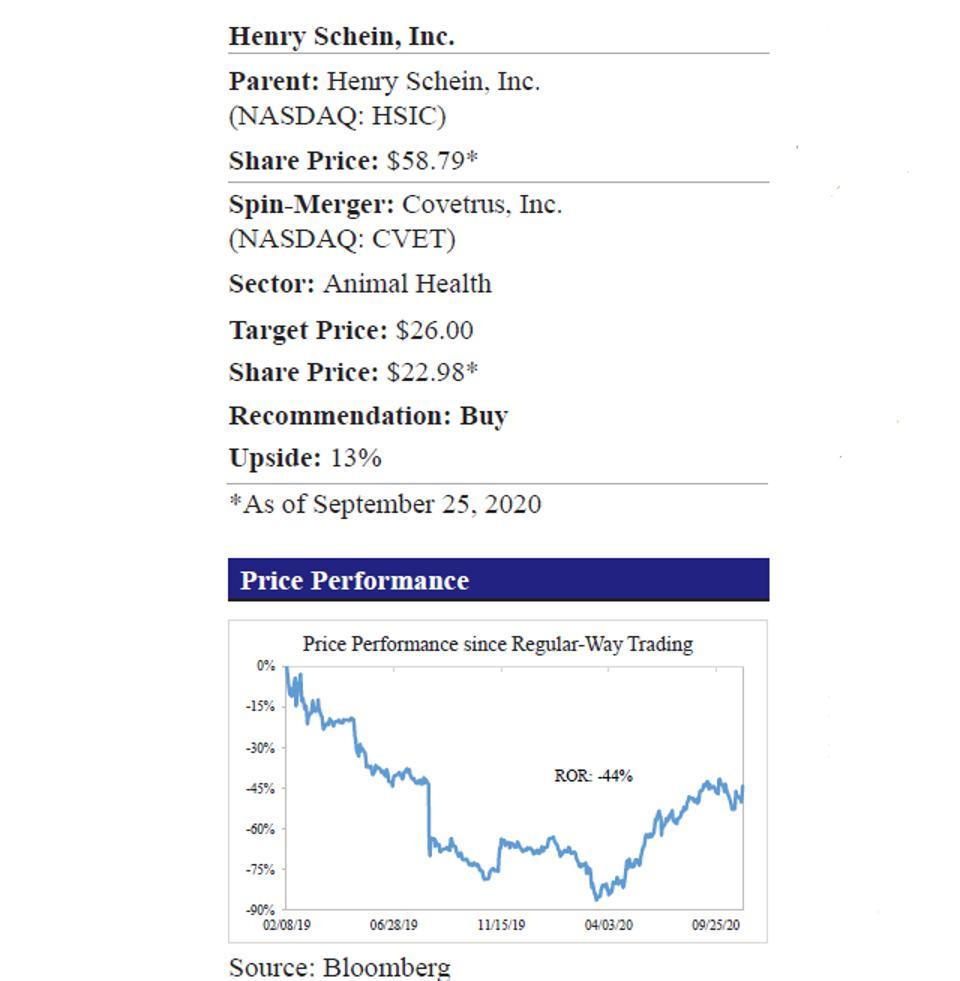 Henry Schein Price Performance